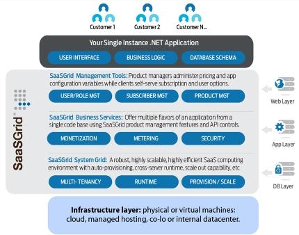 SaaSGrid - .NET SaaS Platform